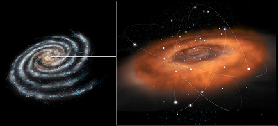 This illustration shows an artist's impression of the environment at the centre of our Galaxy, the Milky Way. The Galactic Centre hosts a supermassive black hole in the region known as Sagittarius A*, or Sgr A*. With the mass of about 4 million times that of our Sun, this black hole currently accretes matter from its surroundings at very moderate rates compared to the vigorous processes that characterise black-hole accretion in galaxies hosting an Active Galactic Nucleus (AGN).