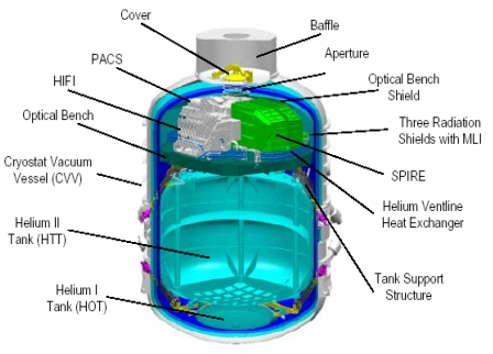 The helium cryostat (2 K)